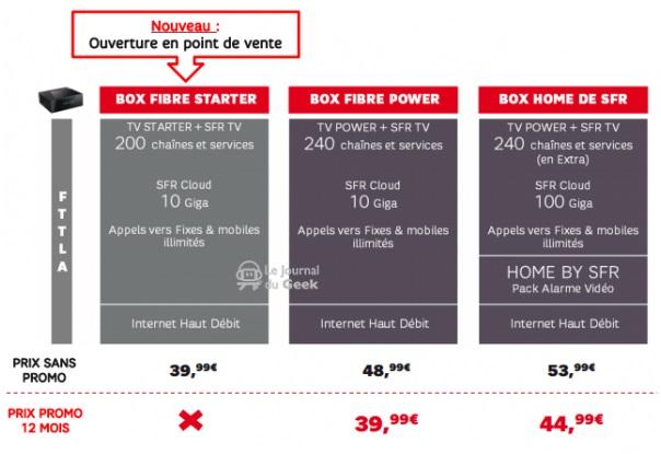 quelques infos sur les futurs forfaits mobiles et offres box chez sfr. Black Bedroom Furniture Sets. Home Design Ideas