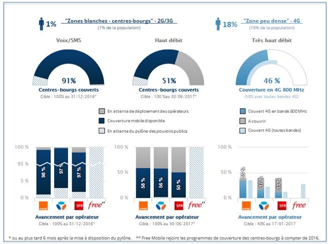 couverture-mobile-en-zone-blanche-polemique-autour-de-free-l-avenir-de-bouygues-telecom