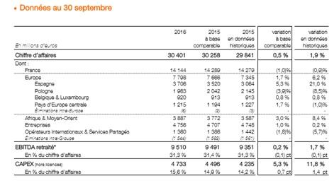 1,3 million d'abonnés fibre optique et 10,3 millions en 4G — Orange
