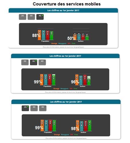 couverture des services mobiles des 4 opérateurs en 2017