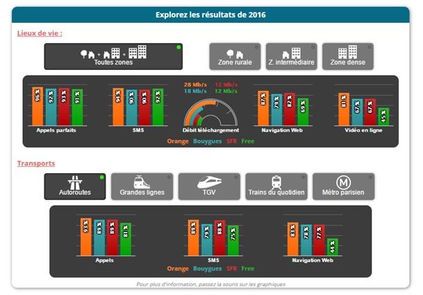 qualité services mobiles 4 opérateurs 2016