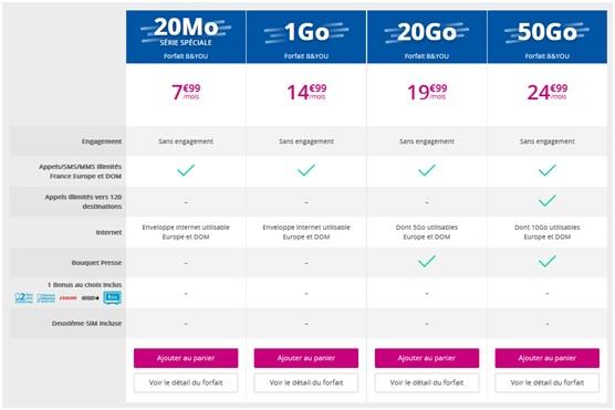 forfaits B&YOU de Bouygues Telecom
