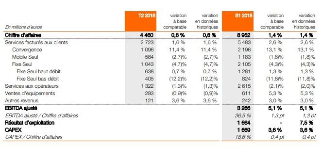 résultats financiers Orange France T2 2018