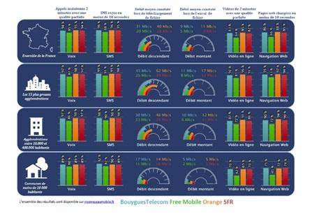 resultats-arcep-operateursmobile