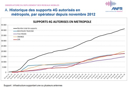 anfr-reseau-mobile
