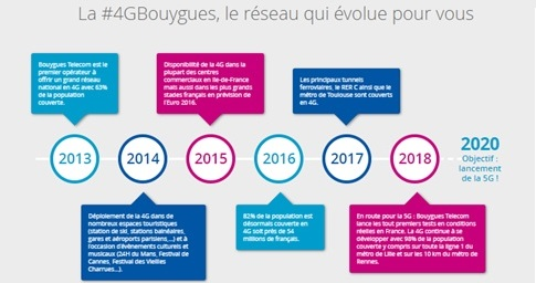 reseau-4g-bt-evolution