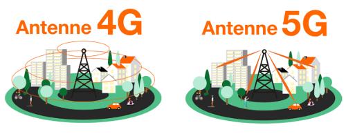Déploiement-antennes-4G-5G-anfr