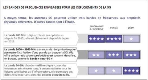 frequences-5g-arcep