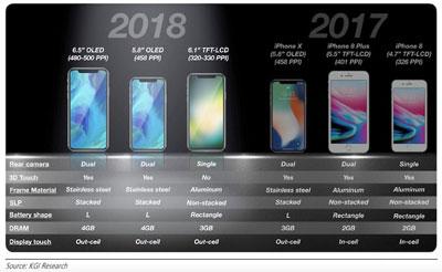 iPhone 2018 : Apple devrait lancer trois nouvelles références