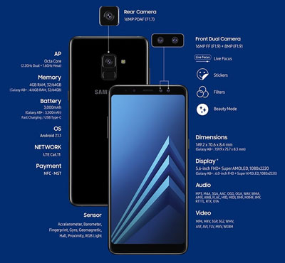 Description du Galaxy A8
