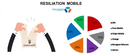 r u00e9siliation bouygues telecom   sfr et red r u00e9cup u00e8rent 26