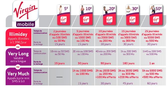 téléphone à carte prépayée Virgin Mobile : Adieu aux offres prépayées !