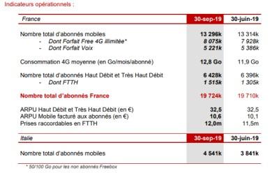 chiffres free 3eme trimestre 2019